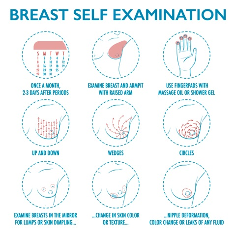 Breast Cancer Prevention Tests - Breast Self Examination Should Be Done For Any Deformation