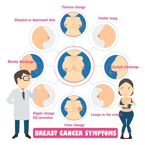 Different Symptoms you should look for breast cancer