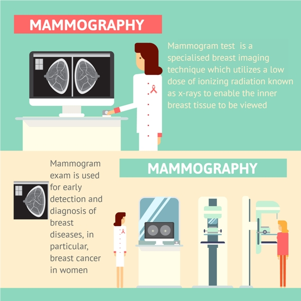 Mammogram Test is used to detect early detection of breast cancer