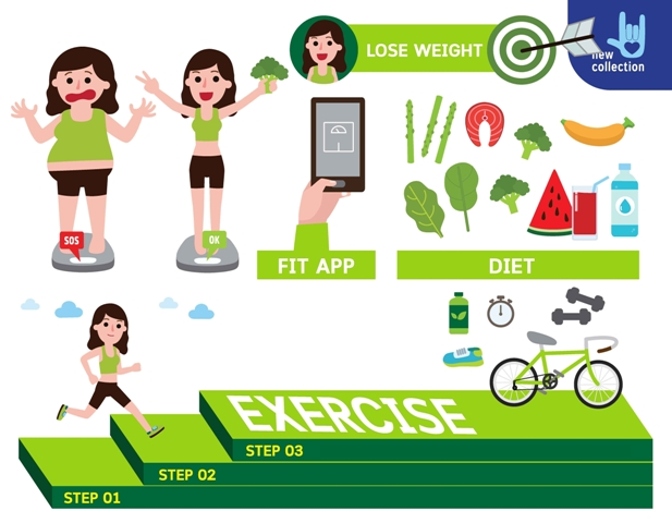 Regular Exercise and eating healthy food helps manage weight