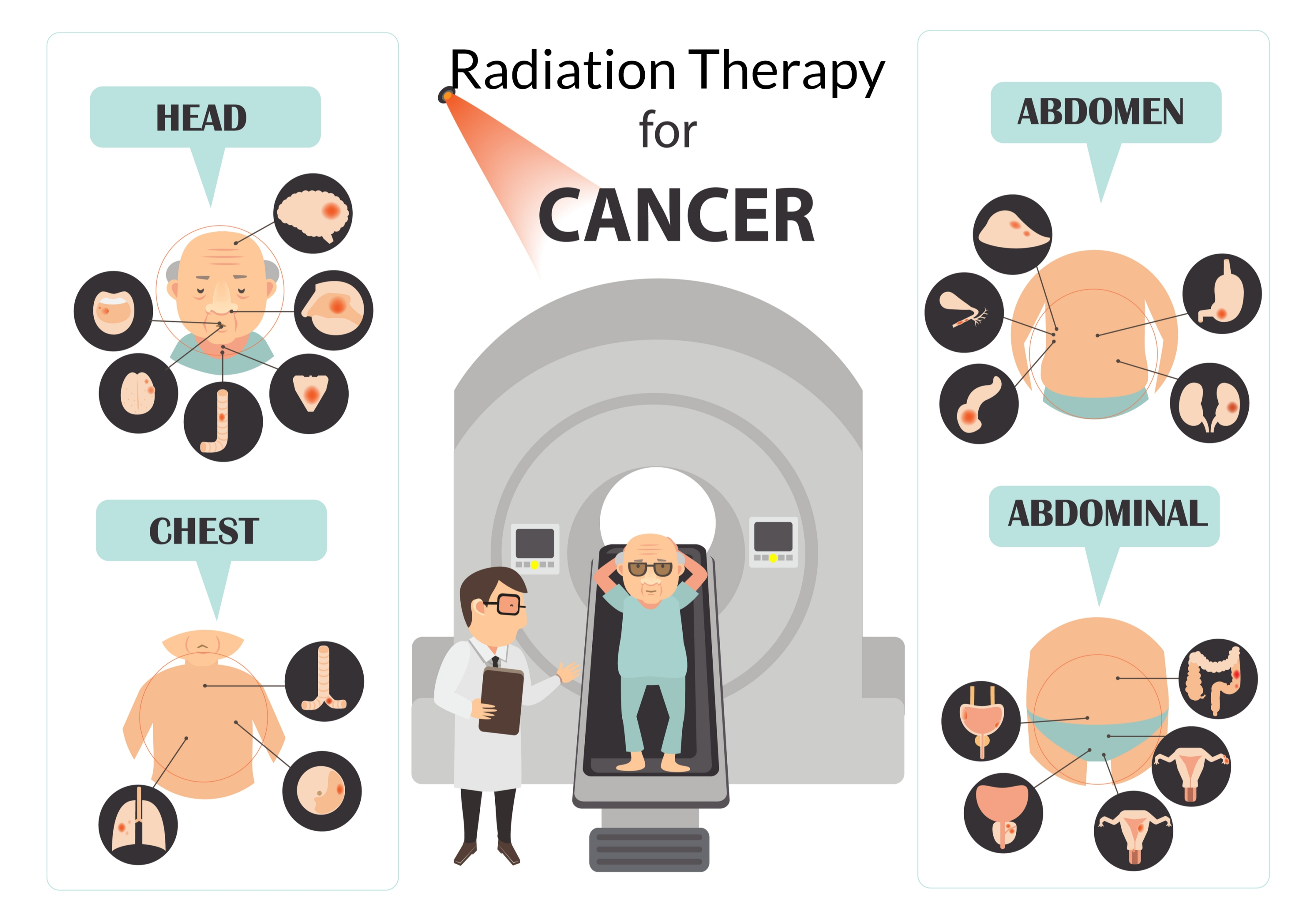 Radiation Therapy For Cancer to treat cancer safely and treating cancer