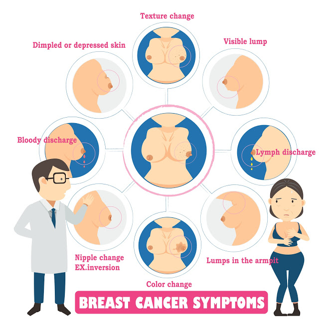 Symptoms which women should look for to detect breast cancer